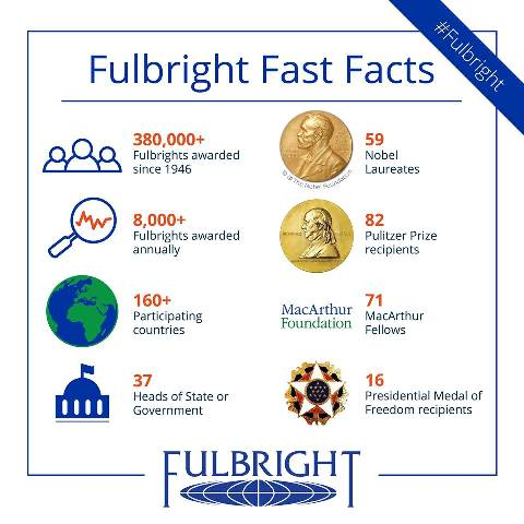 Fulbright Fast Facts